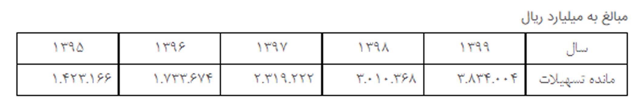 جدول بانک ملی
