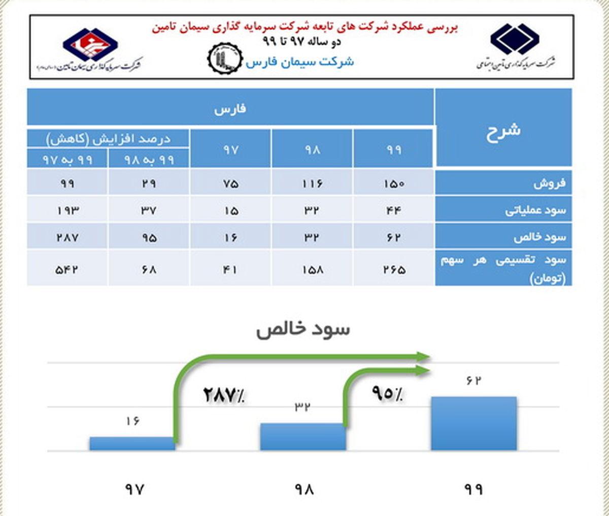 رشد ۲۸۷ درصدی سود خالص در سیمان فارس